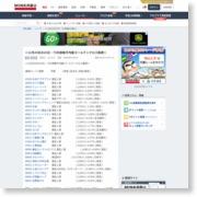 <11月29日の25日・75日移動平均線ゴールデンクロス銘柄> – minkabu PRESS